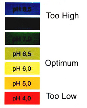 pH for Marijuana